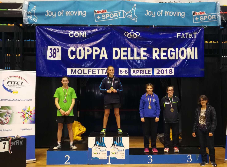 Coppa_delle_Regioni_2018_podio_singolare_femminile